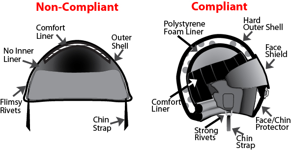 Look for these major things when selecting your helmet: Hard outer shell Thick inner liner Sturdy retention system/strap